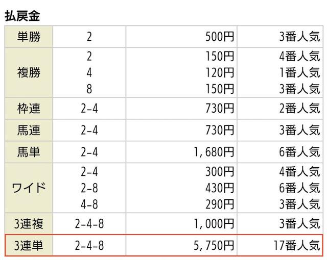 競馬タウンの有料予想2019年09月21日阪神04R