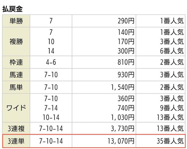 競馬タウンの有料予想2019年09月21日阪神05R