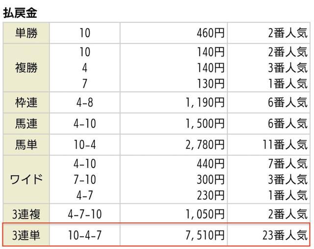 うまラボの有料予想払戻金2019年09月28日阪神06R