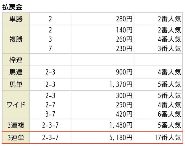 うま屋総本家の無料予想2019年08月17日新潟11R