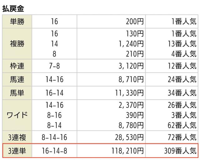 うま屋総本家の無料予想09月29日中山04R