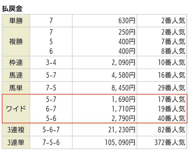 うまライブ_無料予想の払戻金2019年09月01日新潟11R