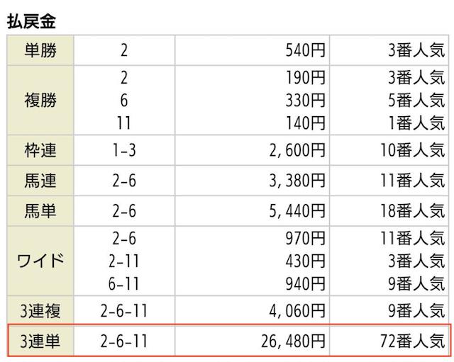 ほんプロ_無料予想の払戻金2019年11月10日京都11R