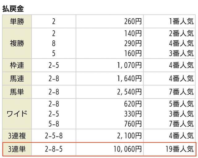 ほんプロ_有料予想の払戻金2019年11月16日京都02R
