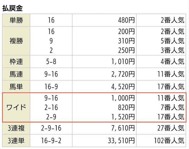 あしたの万馬券_無料予想2019年10月19日東京11Rの払戻金