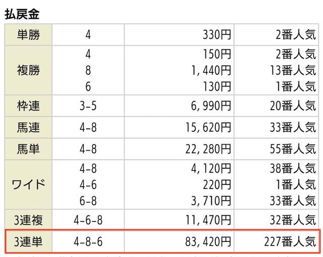 あしたの万馬券_有料予想2019年11月10日福島04Rの払戻金