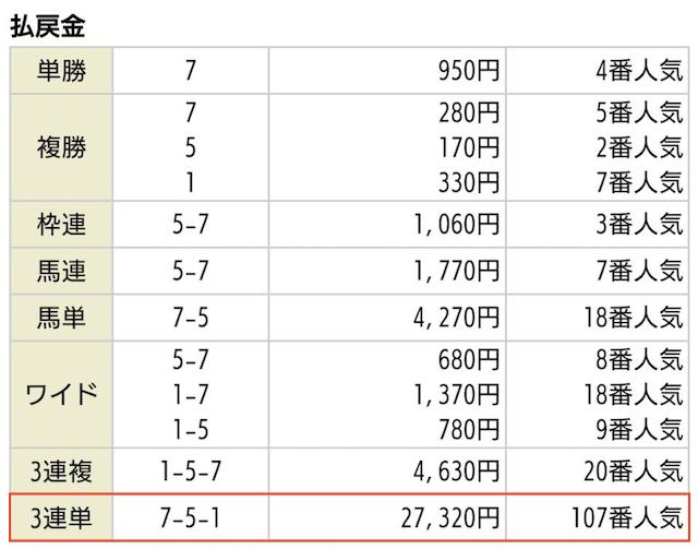 NN競馬会の無料予想払戻金額_2020年01月18日中山12R