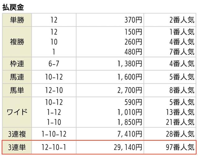 高配当XXXの払戻金2019年12月14日阪神01R