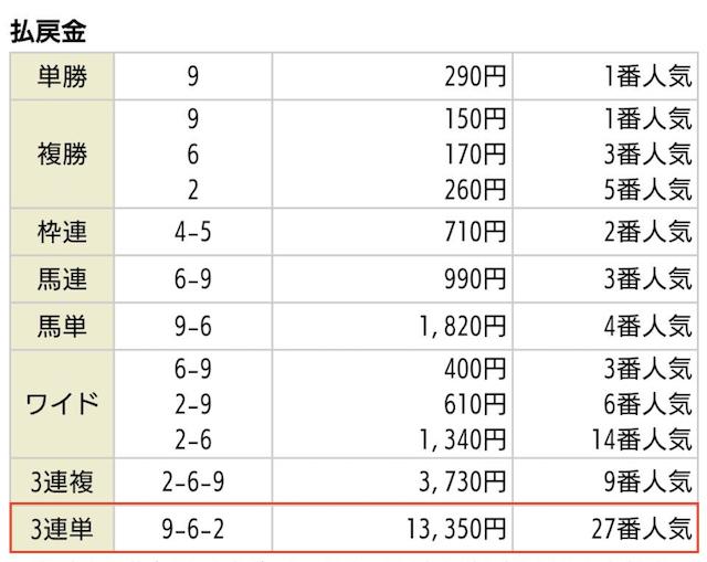 リーク馬券_無料予想2019年07月06日福島02Rの払戻金