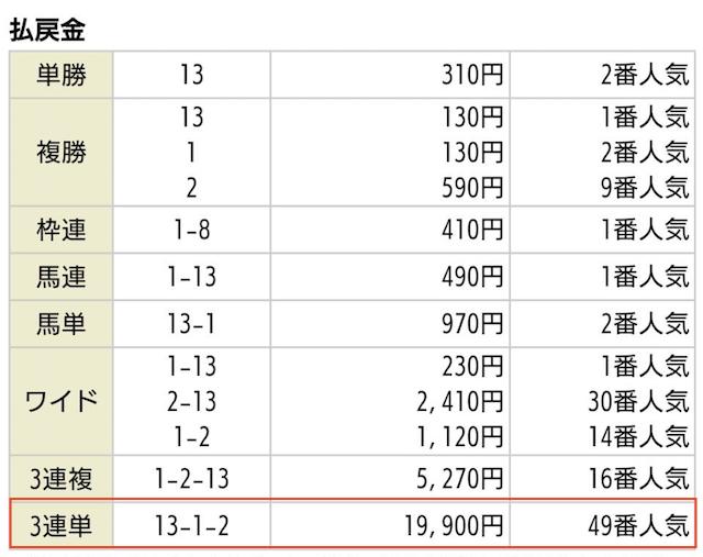 リーク馬券_有料予想2019年10月05日新潟05Rの払戻金