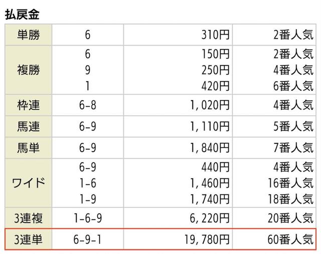 リーク馬券_有料予想2019年10月05日新潟07Rの払戻金