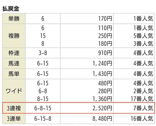 MUTEKI_無料予想の払戻金2020年1月11日京都09R