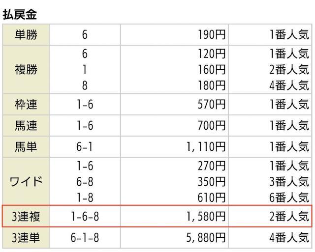 MUTEKIの無料予想買い目2020年02月09日小倉06R