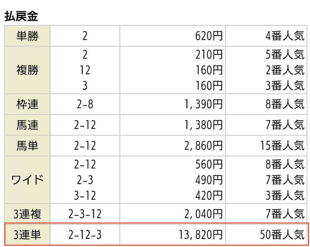 NN競馬会の有料予想払戻金額_2020年02月09日東京07R