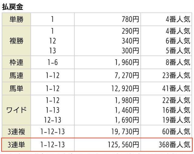 NN競馬会の有料予想払戻金額_2020年02月09日東京11R