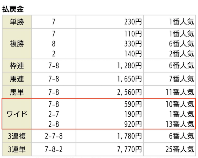 競馬予想サイト_アルケミストの無料予想2020年04月12日阪神06Rの払戻金