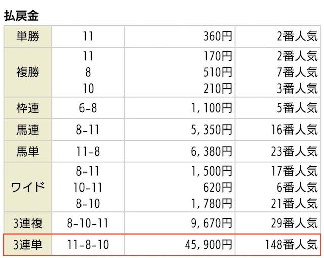 競馬予想サイト_ホライズンの無料予想2020年4月19日福島05Rの払戻金