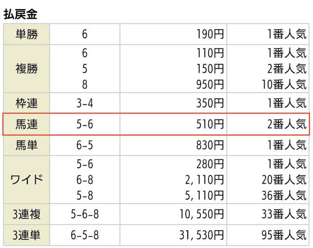 競馬WAVEの無料予想2020年04月11日福島03Rの払戻金