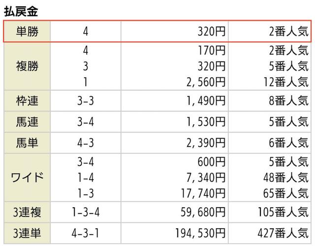 競馬王の無料予想2019年09月29日中山06R