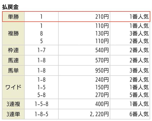 競馬王の無料予想2019年09月29日中山08R