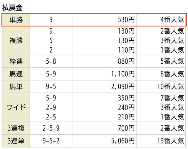 競馬王の無料予想2019年09月29日中山09R