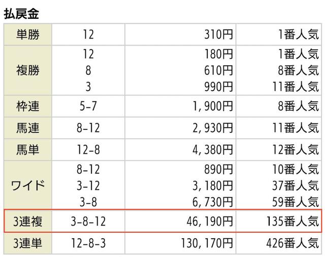 投資競馬専門サイト_ステイヤーの無料予想2020年03月21日阪神07Rの払戻金