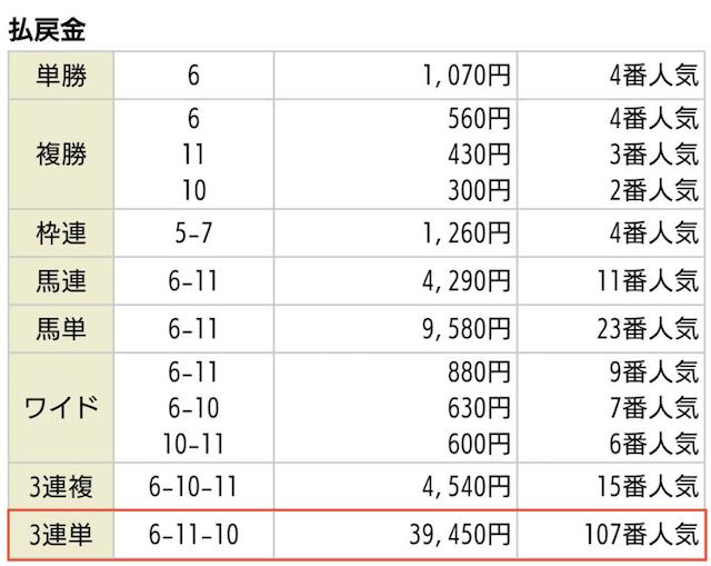 競馬ガンガンの無料予想2020年05月09日京都11Rの払戻金