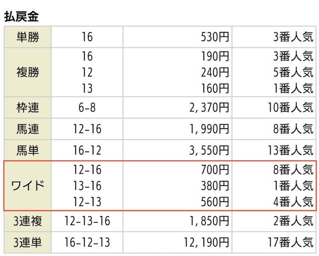 競馬予想サイト_イデアルの無料予想2020年05月02日東京02Rの払戻金