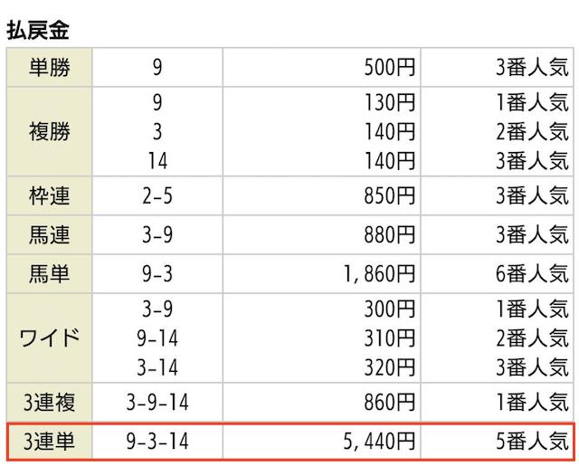 レッドの無料予想04月04日中山01Rの払戻金