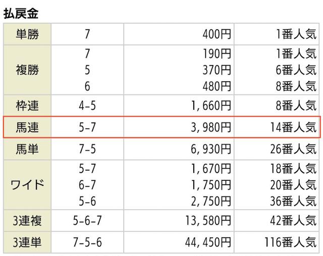競馬予想サイト_クロスの無料予想2020年05月09日新潟10Rの払戻金