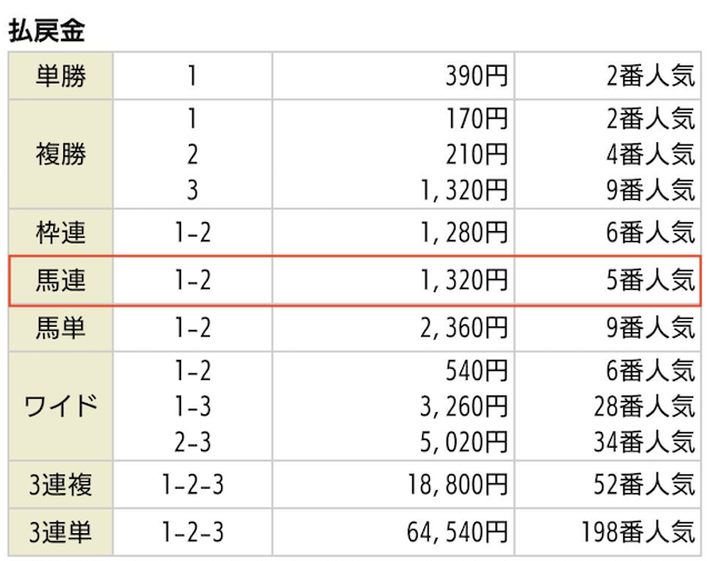 金馬舎の無料予想2020年05月09日東京11Rの払戻金