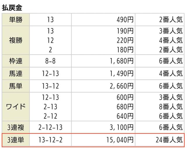競馬予想サイト_梁山泊の無料予想2020年05月17日東京11Rの払戻金