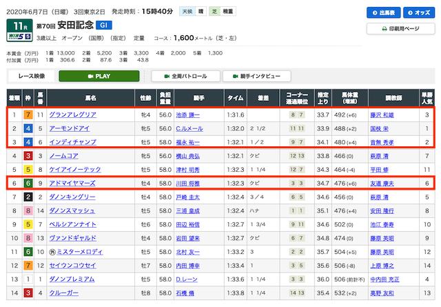 2020年5月31日東京11R安田記念の結果