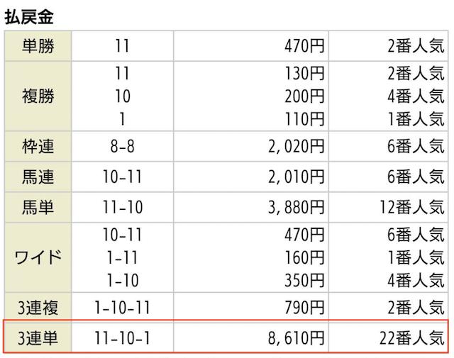 AXKEIBAの無料情報2020年05月17日京都02Rの払戻金