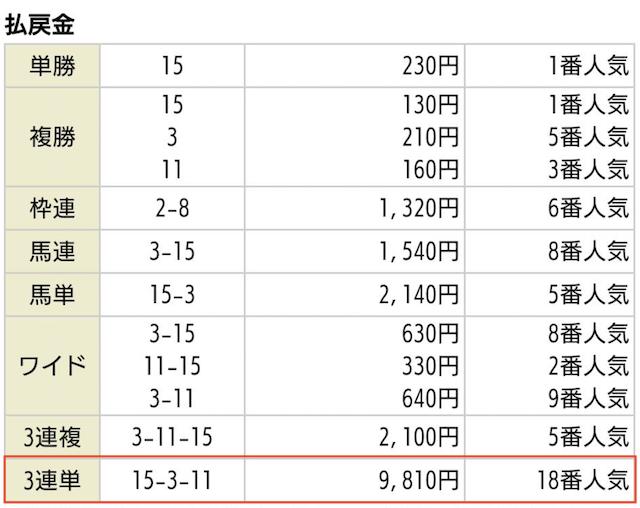 AXKEIBAの無料情報2020年05月23日京都02Rの払戻金
