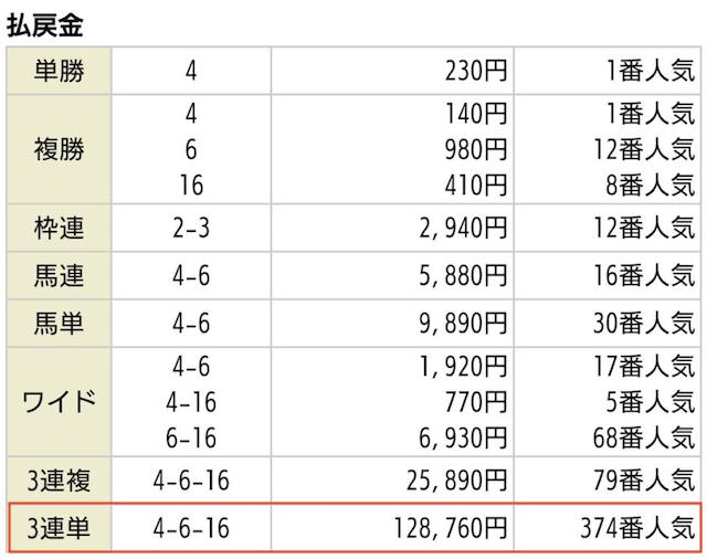 令和競馬の有料情報2020年01月19日小倉04Rの払戻金
