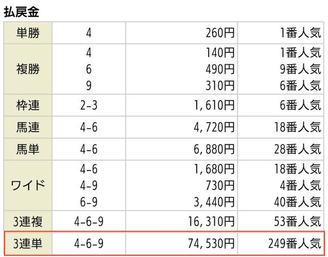 令和競馬の有料情報2020年01月19日京都12Rの払戻金
