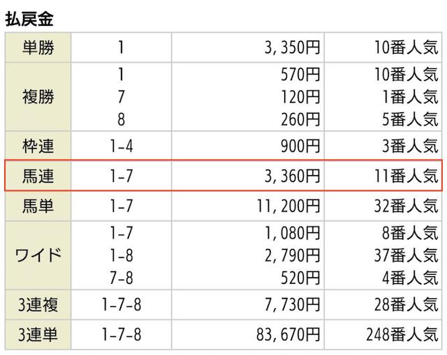 うまスタの無料予想2020年06月06日阪神11Rの払戻金