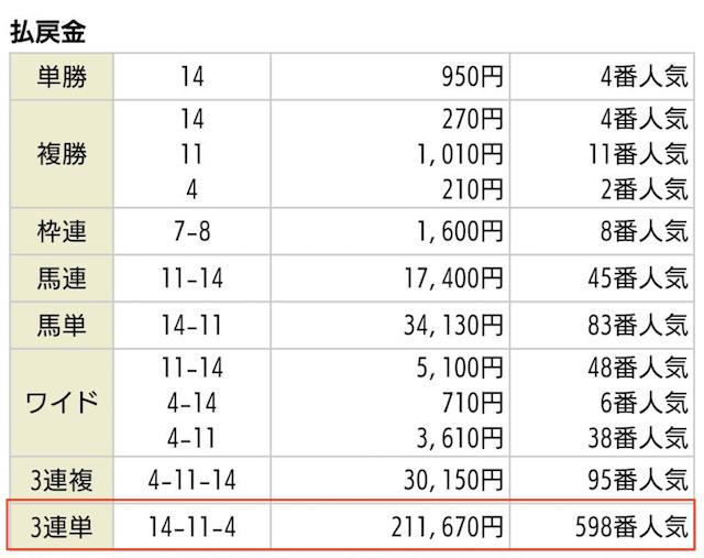 うまスタの有料予想2020年06月07日東京06Rの払戻金