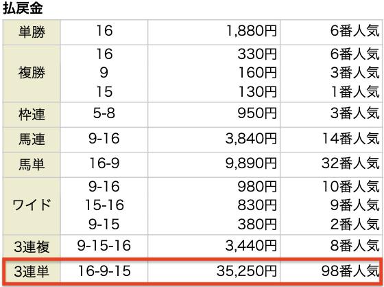 ダビレコライトミドルプラン検証レース結果